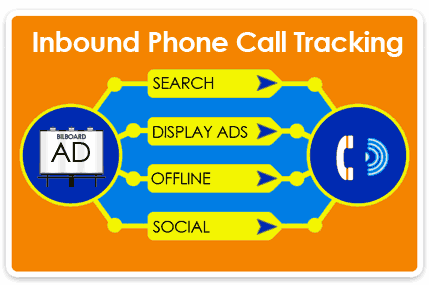 Inbound Phone Call Tracking
