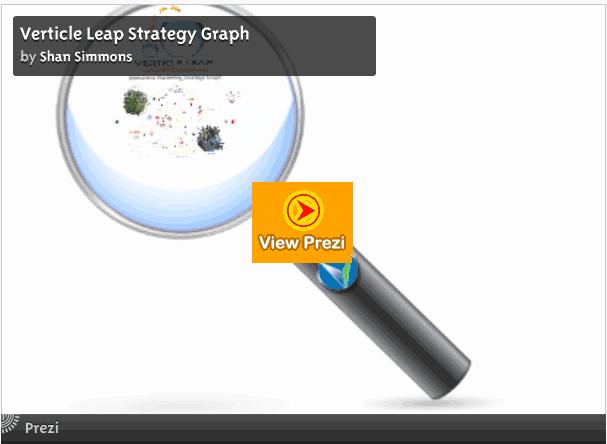 Marketing Strategy Graph